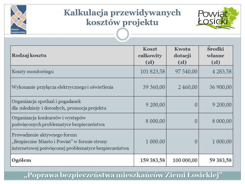 Kalkulacja przewidywanych kosztów projektu Rodzaj kosztu Koszt całkowity (zł) Kwota dotacji (zł) Środki własne (zł) Koszty monitoringu 101 823,5897 54