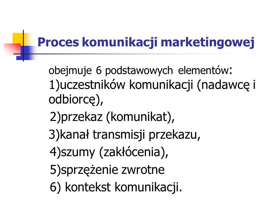 Proces komunikacji marketingowej obejmuje 6 podstawowych elementów : 1)uczestników komunikacji (nadawcę i odbiorcę), 2)przekaz (komunikat), 3)kanał transmisji przekazu, 4)szumy (zakłócenia), 5)sprzężenie zwrotne 6) kontekst komunikacji.
