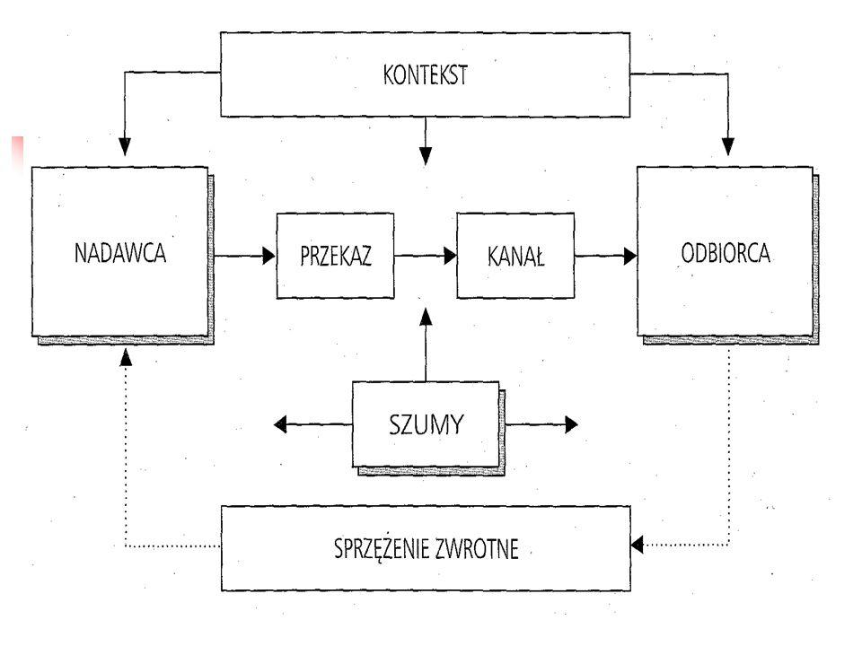 Elementy procesu komunikacji marketingowej Nadawca - przedsiębiorstwo z określoną misją, wiązką celów głównych i szczegółowych oraz określonymi motywami internacjonalizacji.