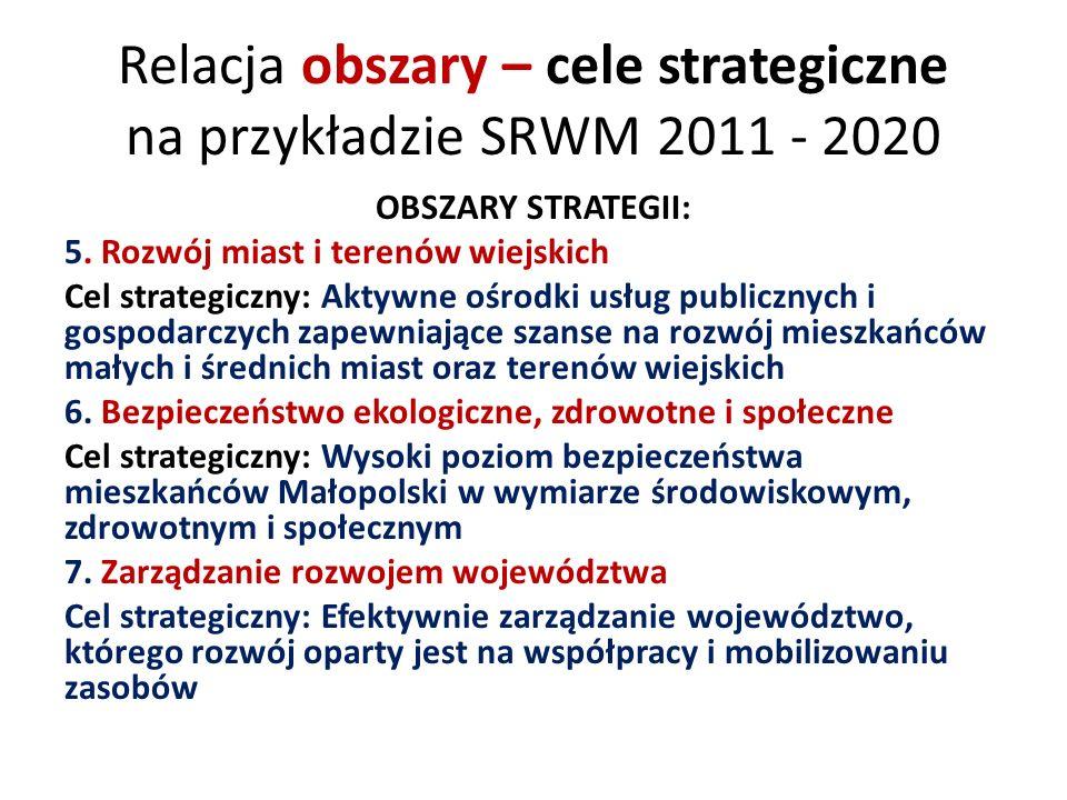 Relacja obszary – cele strategiczne na przykładzie SRWM 2011 - 2020 OBSZARY STRATEGII: 5.