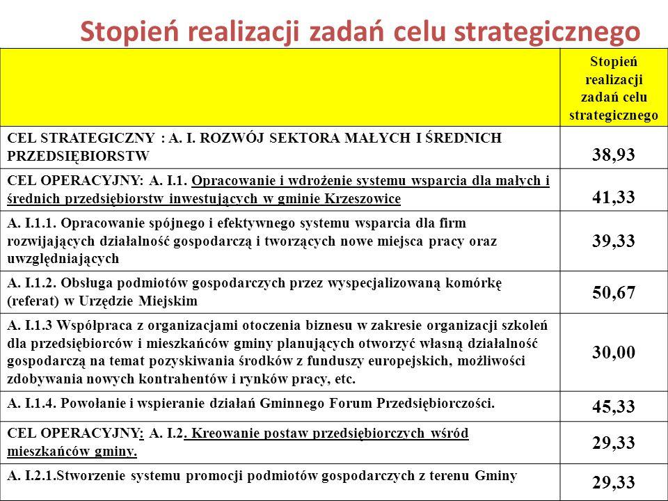 Stopień realizacji zadań celu strategicznego CEL STRATEGICZNY : A.