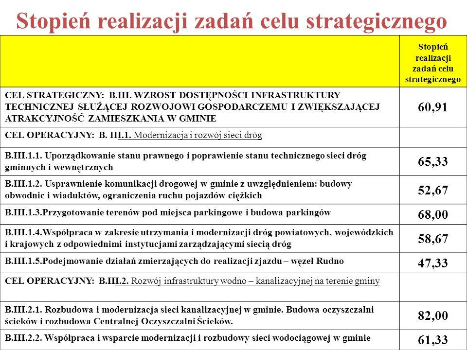 Stopień realizacji zadań celu strategicznego CEL STRATEGICZNY: B.III.