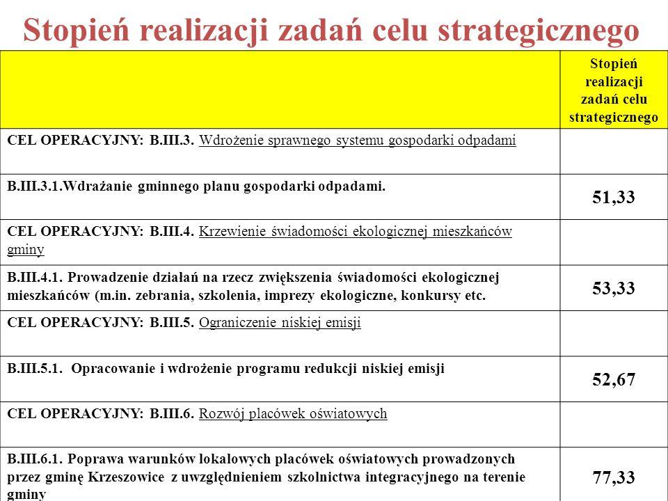 Stopień realizacji zadań celu strategicznego CEL OPERACYJNY: B.III.3.