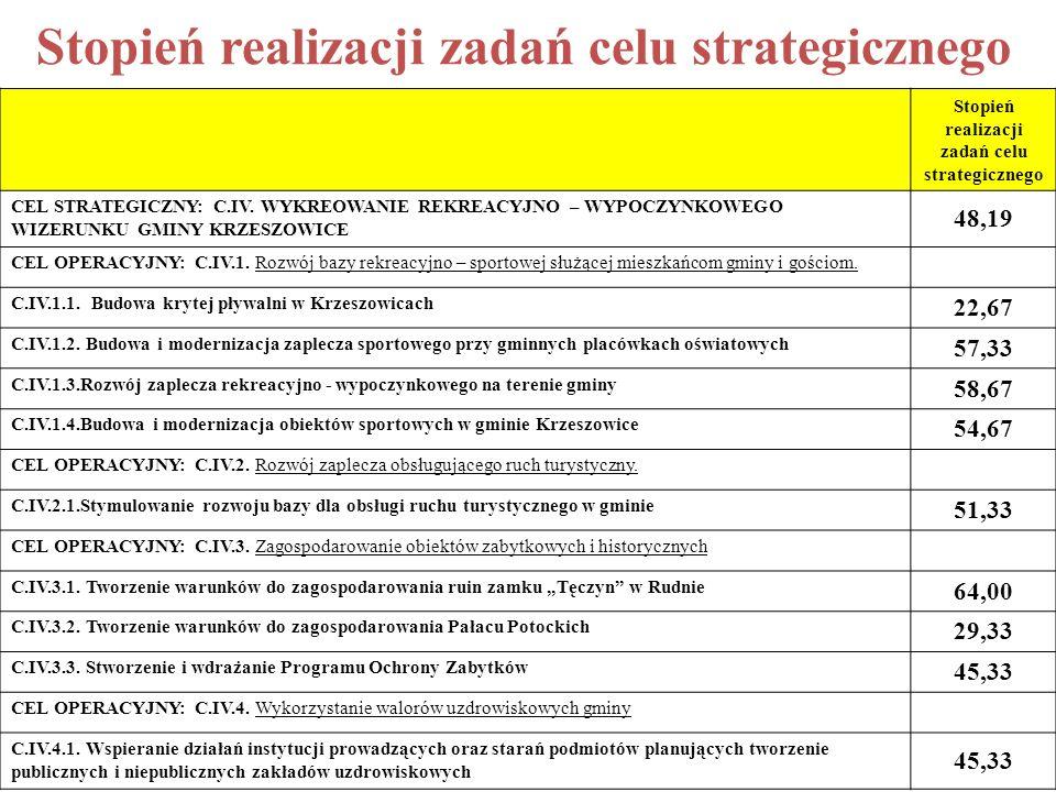 Stopień realizacji zadań celu strategicznego CEL STRATEGICZNY: C.IV.