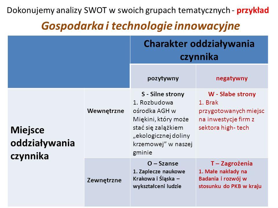 Dokonujemy analizy SWOT w swoich grupach tematycznych - przykład Charakter oddziaływania czynnika pozytywnynegatywny Miejsce oddziaływania czynnika Wewnętrzne S - Silne strony 1.