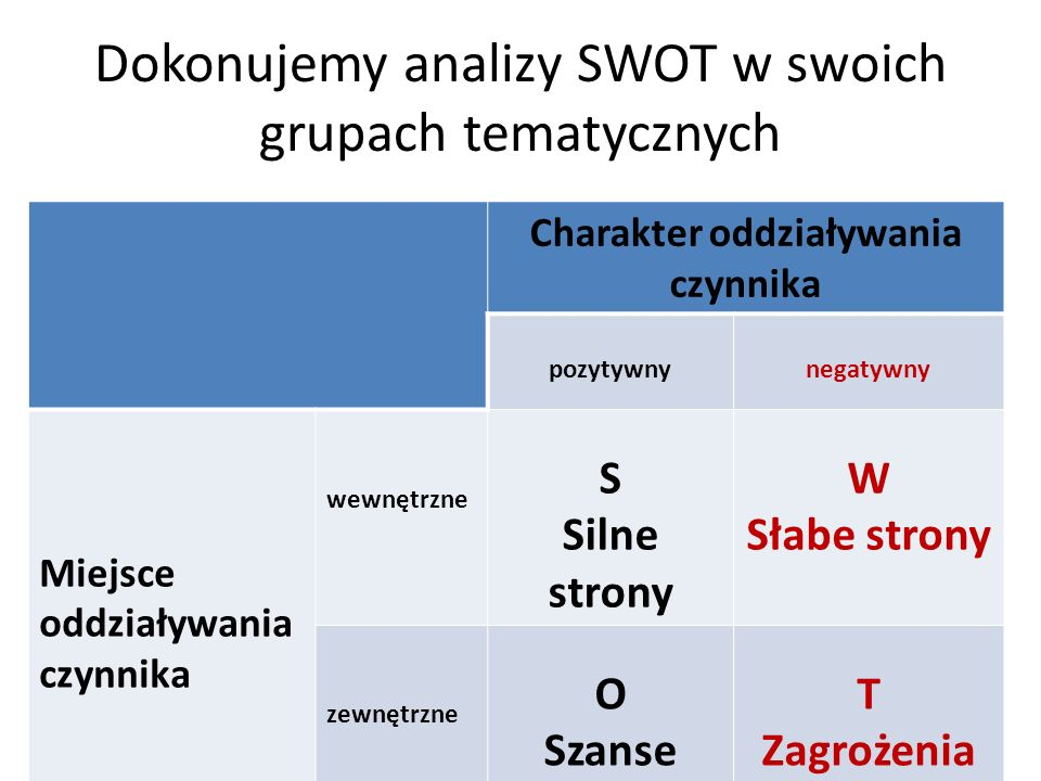 Dokonujemy analizy SWOT w swoich grupach tematycznych Charakter oddziaływania czynnika pozytywnynegatywny Miejsce oddziaływania czynnika wewnętrzne S Silne strony W Słabe strony zewnętrzne O Szanse T Zagrożenia