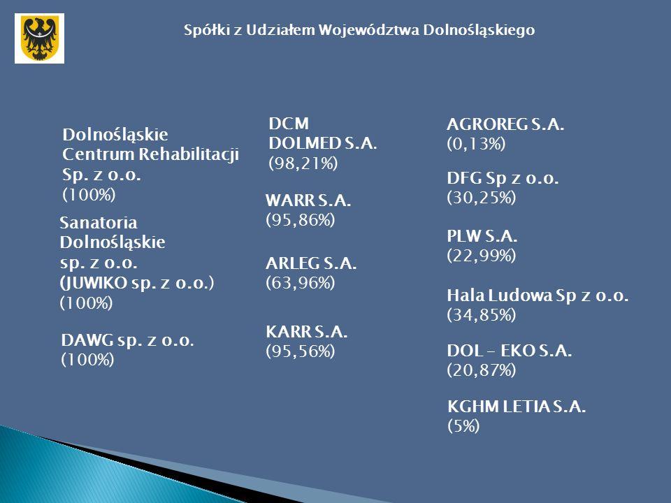 Zaangażowanie kapitałowe Województwa Dolnośląskiego w spółkach prawa handlowego na dzień 31 grudnia 2007 roku Lp.Nazwa spółkiKapitał zakładowy [zł] Udział Województwa Dolnośląskiego na 31.12.2007 roku [w zł][w %] 1ARR AGROREG S.A.8 268 300,0011 000,000,13 2ARR ARLEG S.A.1 304 100,00834 100,0063,96 3Dol-Eko Org.Odzysku S.A.2 396 000,00500 000,0020,87 4DAWG sp.