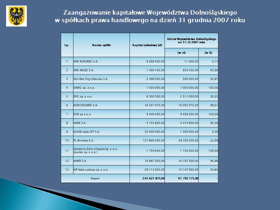 Wyniki działalności spółek prawa handlowego z udziałem Województwa Dolnośląskiego w roku obrotowym 2007 Lp.Nazwa spółki Pozycje kształtujące wynik finansowy [zł] Należności Zobowiązania i rezerwy na zobowiązania Zysk / Strata przypadająca na udziały/akcje Woj.