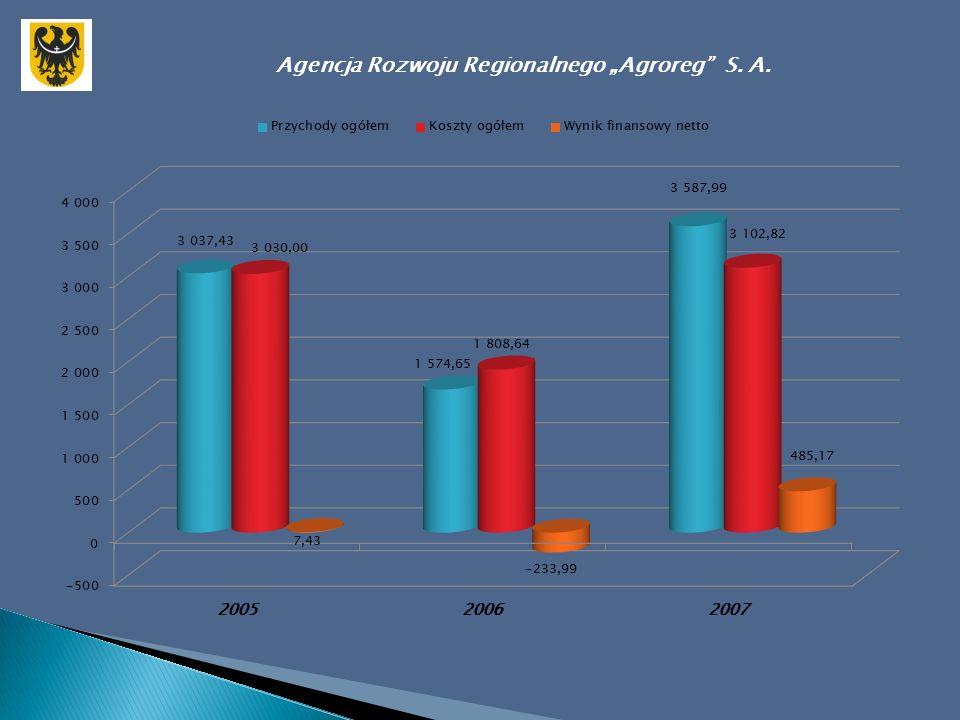 """Agencja Rozwoju Regionalnego """"Agroreg S. A."""