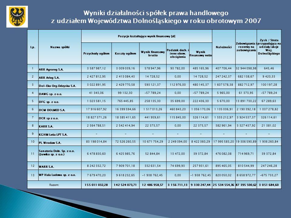 Wyniki działalności spółek prawa handlowego z udziałem Województwa Dolnośląskiego w roku obrotowym 2007 Nazwa spółki Rentowność brutto sprzedaży [%] Rentowność netto sprzedaży [%] Stopa zwrotu z kapitału własnego [%] Stopa zwrotu z aktywów [%] Wskaźnik bieżącej płynności Wskaźnik szybkiej płynności Wskaźnik rotacji należności [w dniach] Wskaźnik rotacji zobowiązań [w dniach] Złota reguła bilansowa Wskaźnik pokrycia zadłużenia aktywami ogółem [%] Wskaźnik pokrycia zadłużenia kapitałem własnym [%] 123456789101112 ARR Agroreg S.A.31,5726,465,991,220,64 7113710,3179,60390,29 ARR Arleg S.A.1,67 1,100,8117,90 129272,0827,0337,05 Dol-Eko Org.Odzysku S.A.20,1316,2919,0714,404,023,621915650,3524,4832,41 DAWG sp.