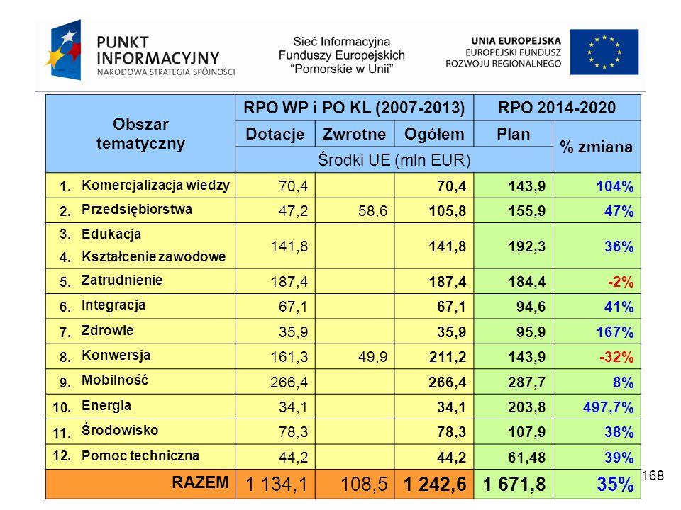 Projekt współfinansowany przez Unię Europejską z Europejskiego Funduszu Rozwoju Regionalnego w ramach Programu Operacyjnego Pomoc Techniczna 2007 – 2013 168 Obszar tematyczny RPO WP i PO KL (2007-2013)RPO 2014-2020 DotacjeZwrotneOgółemPlan % zmiana Środki UE (mln EUR) 1.