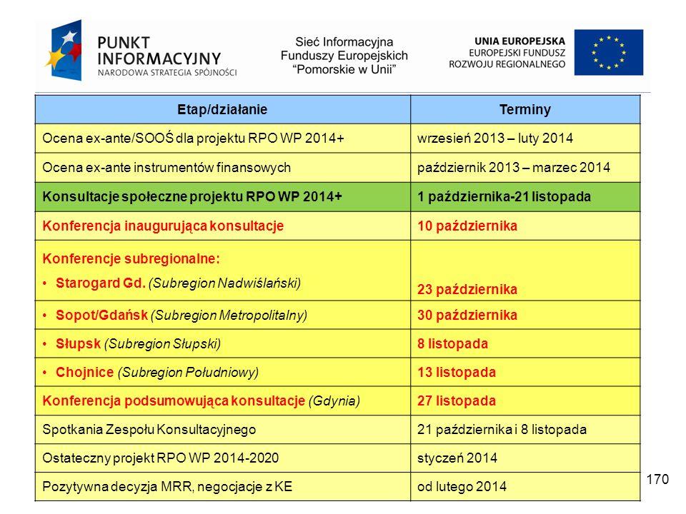 Projekt współfinansowany przez Unię Europejską z Europejskiego Funduszu Rozwoju Regionalnego w ramach Programu Operacyjnego Pomoc Techniczna 2007 – 2013 170 Etap/działanieTerminy Ocena ex-ante/SOOŚ dla projektu RPO WP 2014+wrzesień 2013 – luty 2014 Ocena ex-ante instrumentów finansowychpaździernik 2013 – marzec 2014 Konsultacje społeczne projektu RPO WP 2014+1 października-21 listopada Konferencja inaugurująca konsultacje10 października Konferencje subregionalne: Starogard Gd.