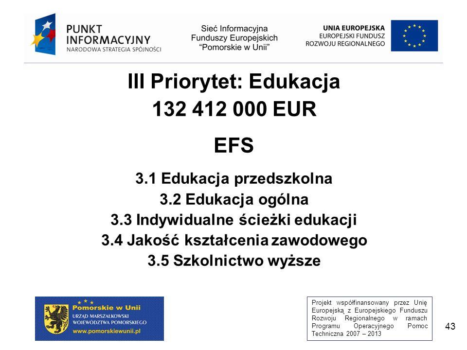 Projekt współfinansowany przez Unię Europejską z Europejskiego Funduszu Rozwoju Regionalnego w ramach Programu Operacyjnego Pomoc Techniczna 2007 – 2013 43 III Priorytet: Edukacja 132 412 000 EUR EFS 3.1 Edukacja przedszkolna 3.2 Edukacja ogólna 3.3 Indywidualne ścieżki edukacji 3.4 Jakość kształcenia zawodowego 3.5 Szkolnictwo wyższe