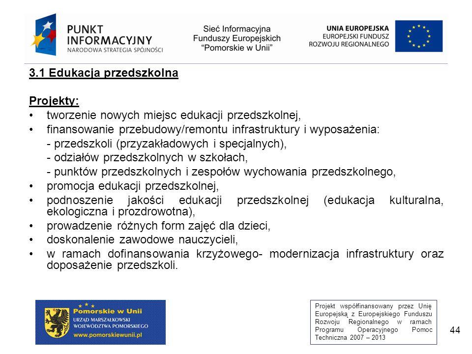 Projekt współfinansowany przez Unię Europejską z Europejskiego Funduszu Rozwoju Regionalnego w ramach Programu Operacyjnego Pomoc Techniczna 2007 – 2013 44 3.1 Edukacja przedszkolna Projekty: tworzenie nowych miejsc edukacji przedszkolnej, finansowanie przebudowy/remontu infrastruktury i wyposażenia: - przedszkoli (przyzakładowych i specjalnych), - odziałów przedszkolnych w szkołach, - punktów przedszkolnych i zespołów wychowania przedszkolnego, promocja edukacji przedszkolnej, podnoszenie jakości edukacji przedszkolnej (edukacja kulturalna, ekologiczna i prozdrowotna), prowadzenie różnych form zajęć dla dzieci, doskonalenie zawodowe nauczycieli, w ramach dofinansowania krzyżowego- modernizacja infrastruktury oraz doposażenie przedszkoli.
