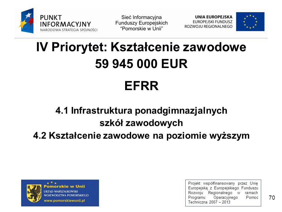 Projekt współfinansowany przez Unię Europejską z Europejskiego Funduszu Rozwoju Regionalnego w ramach Programu Operacyjnego Pomoc Techniczna 2007 – 2013 70 IV Priorytet: Kształcenie zawodowe 59 945 000 EUR EFRR 4.1 Infrastruktura ponadgimnazjalnych szkół zawodowych 4.2 Kształcenie zawodowe na poziomie wyższym