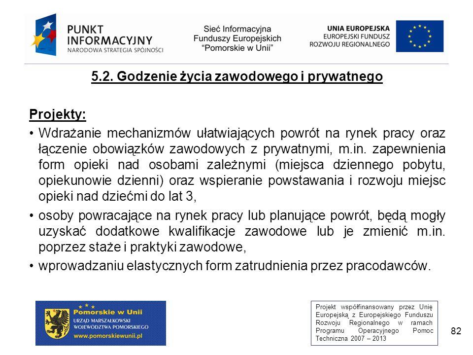 Projekt współfinansowany przez Unię Europejską z Europejskiego Funduszu Rozwoju Regionalnego w ramach Programu Operacyjnego Pomoc Techniczna 2007 – 2013 82 5.2.