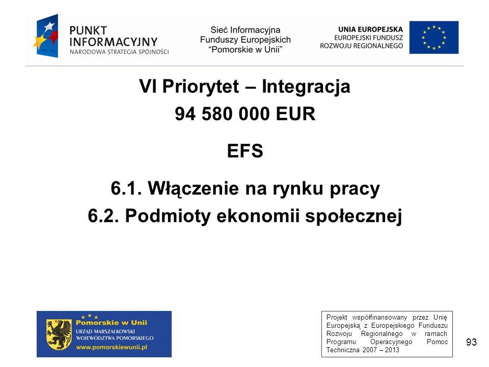 Projekt współfinansowany przez Unię Europejską z Europejskiego Funduszu Rozwoju Regionalnego w ramach Programu Operacyjnego Pomoc Techniczna 2007 – 2013 93 VI Priorytet – Integracja 94 580 000 EUR EFS 6.1.