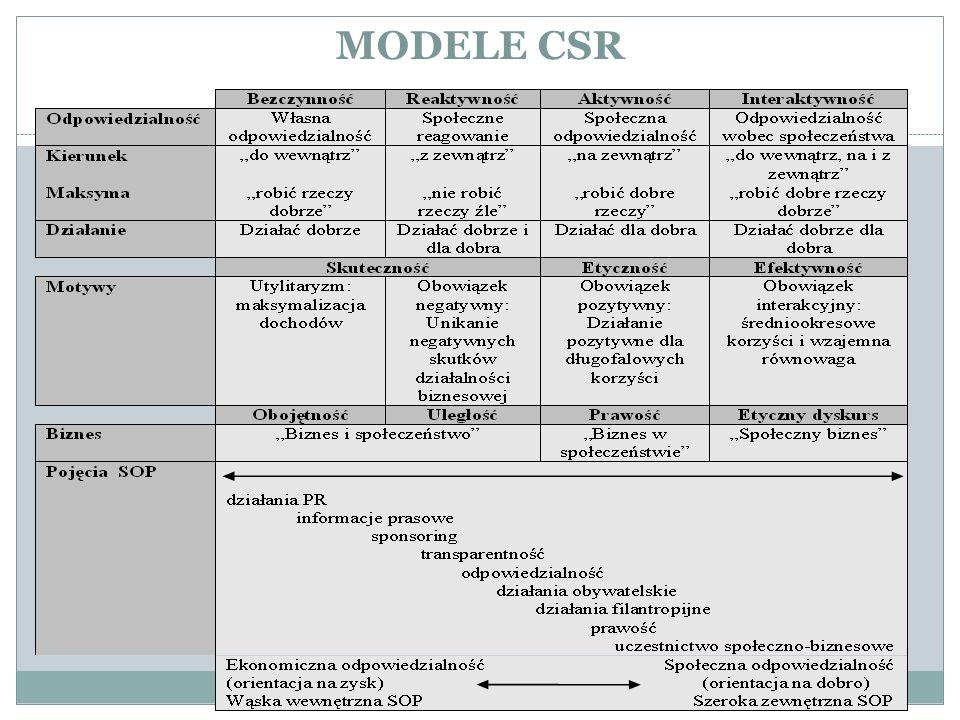 MODELE CSR