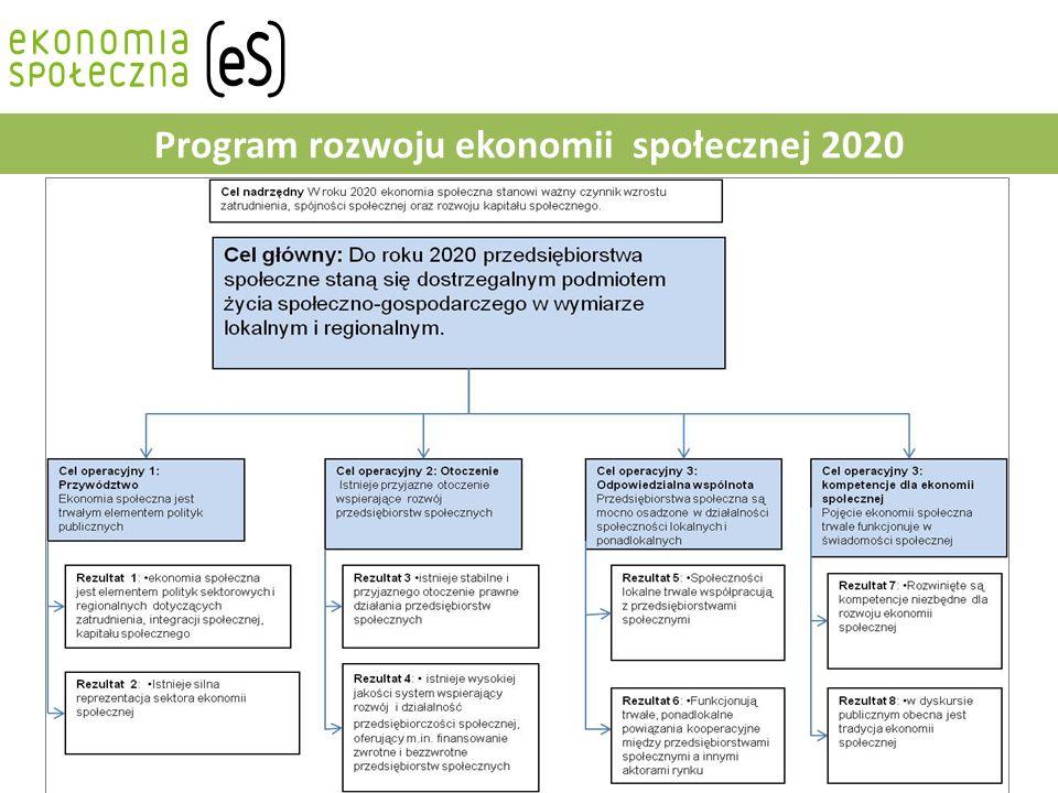 Priorytet III: System wsparcia ekonomii społecznej Działanie 3.1.