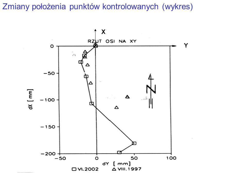 Zmiany położenia punktów kontrolowanych (wykres) X Y