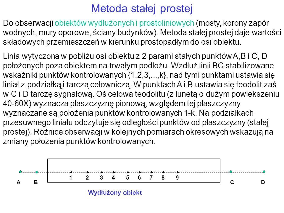 Metoda stałej prostej Do obserwacji obiektów wydłużonych i prostoliniowych (mosty, korony zapór wodnych, mury oporowe, ściany budynków).