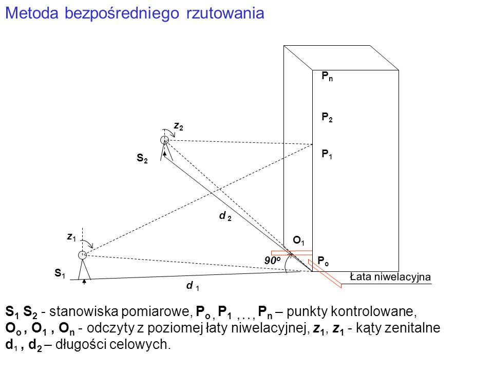 S1S1 S2S2 PnPn PoPo P1P1 P2P2 z1z1 z2z2 d 1 d 2 Metoda bezpośredniego rzutowania 90 o S 1 S 2 - stanowiska pomiarowe, P o, P 1,.., P n – punkty kontro