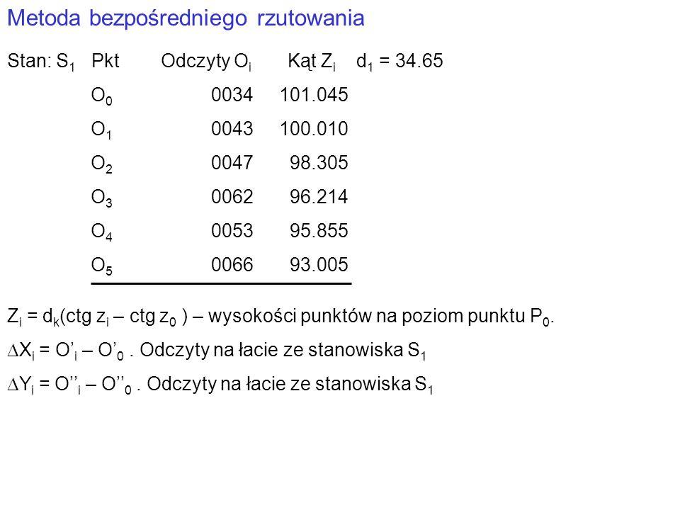 Metoda bezpośredniego rzutowania Stan: S 1 Pkt Odczyty O i Kąt Z i d 1 = 34.65 O 0 0034101.045 O 1 0043100.010 O 2 0047 98.305 O 3 0062 96.214 O 4 0053 95.855 O 5 0066 93.005 Z i = d k (ctg z i – ctg z 0 ) – wysokości punktów na poziom punktu P 0.