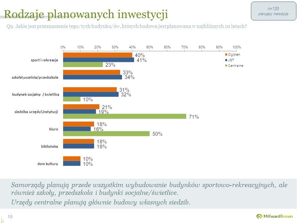 Rodzaje planowanych inwestycji 19 Q9.