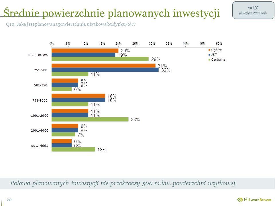 Średnie powierzchnie planowanych inwestycji 20 Q10.