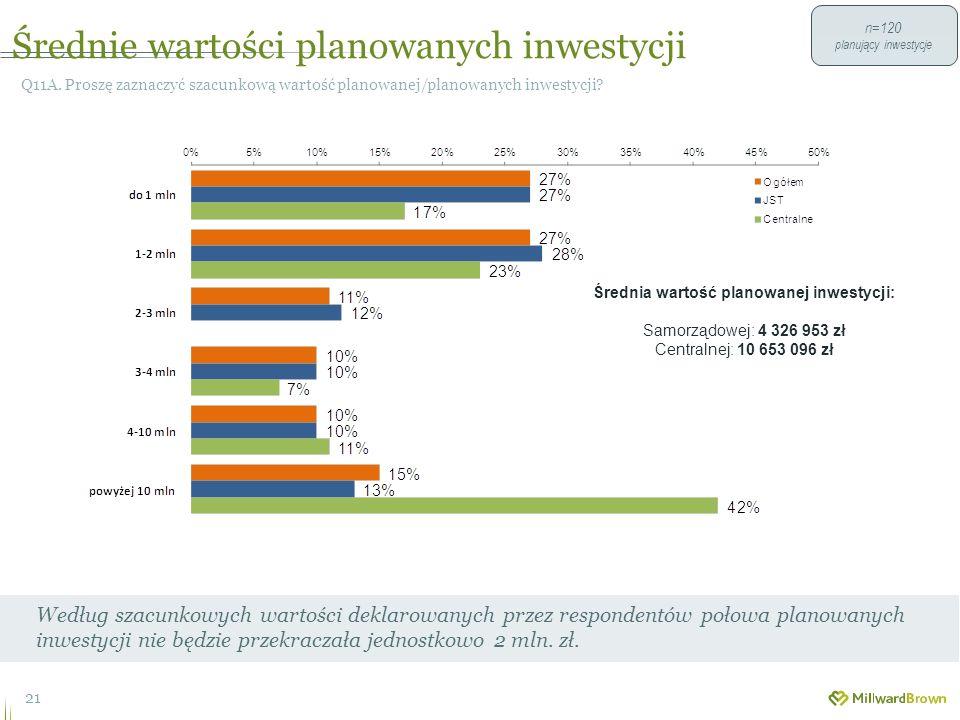 Średnie wartości planowanych inwestycji 21 Q11A.