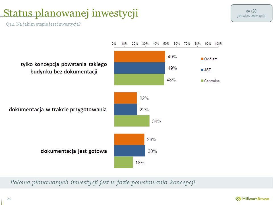 Status planowanej inwestycji 22 Q12. Na jakim etapie jest inwestycja.