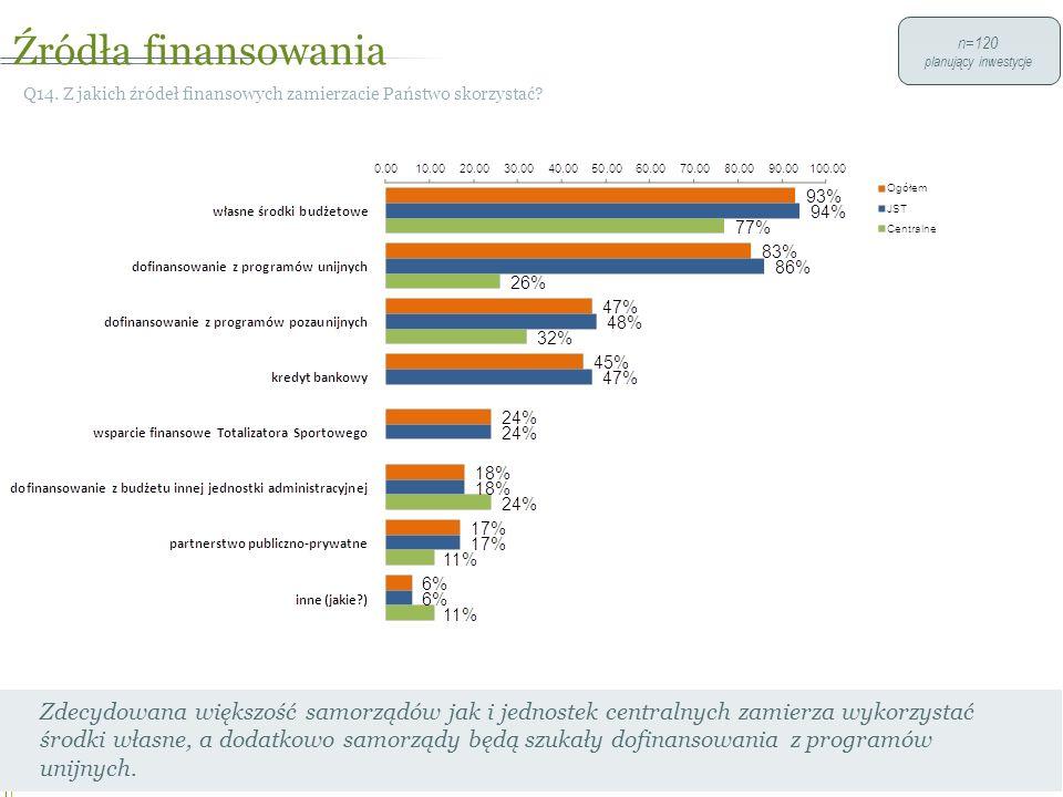 Źródła finansowania 23 Q14. Z jakich źródeł finansowych zamierzacie Państwo skorzystać.