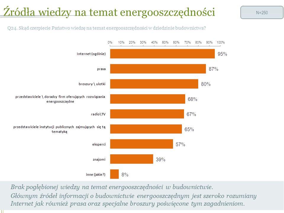 Źródła wiedzy na temat energooszczędności 28 Q24.