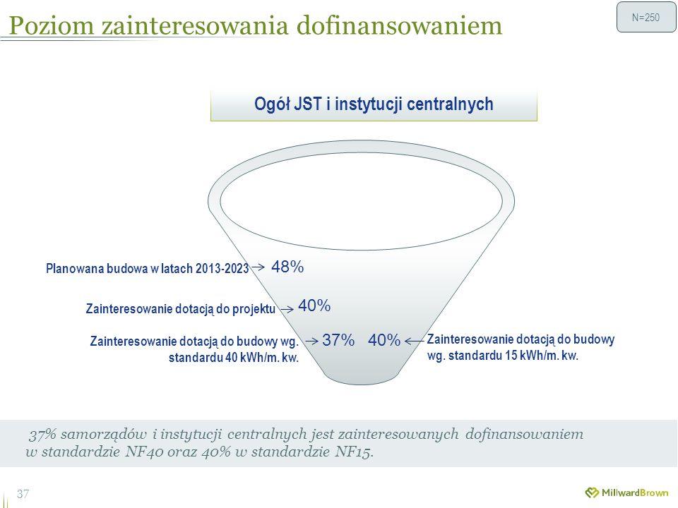 Poziom zainteresowania dofinansowaniem 37 37% samorządów i instytucji centralnych jest zainteresowanych dofinansowaniem w standardzie NF40 oraz 40% w standardzie NF15.