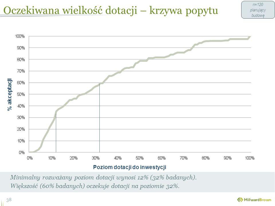 Oczekiwana wielkość dotacji – krzywa popytu 38 Minimalny rozważany poziom dotacji wynosi 12% (32% badanych).