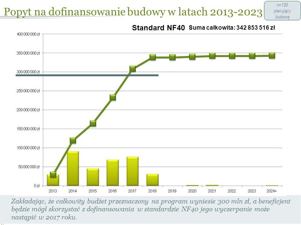 Popyt na dofinansowanie budowy w latach 2013-2023 40 Zakładając, że całkowity budżet przeznaczony na program wyniesie 300 mln zł, a beneficjent będzie mógł skorzystać z dofinansowania w standardzie NF40 jego wyczerpanie może nastąpić w 2017 roku.