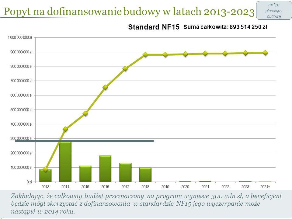 Popyt na dofinansowanie budowy w latach 2013-2023 41 n=120 planujący budowę Standard NF15 Zakładając, że całkowity budżet przeznaczony na program wyniesie 300 mln zł, a beneficjent będzie mógł skorzystać z dofinansowania w standardzie NF15 jego wyczerpanie może nastąpić w 2014 roku.