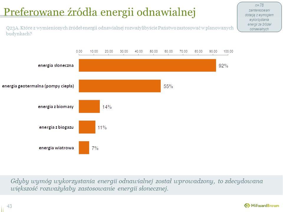Preferowane źródła energii odnawialnej 43 Q23A.