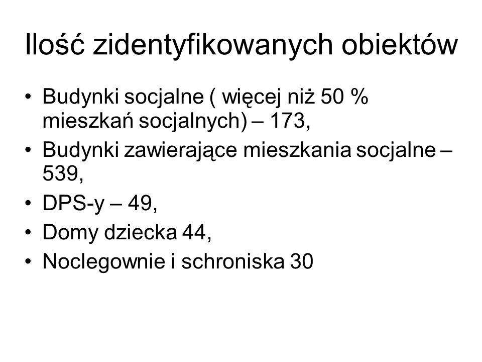 Ilość zidentyfikowanych obiektów Budynki socjalne ( więcej niż 50 % mieszkań socjalnych) – 173, Budynki zawierające mieszkania socjalne – 539, DPS-y – 49, Domy dziecka 44, Noclegownie i schroniska 30