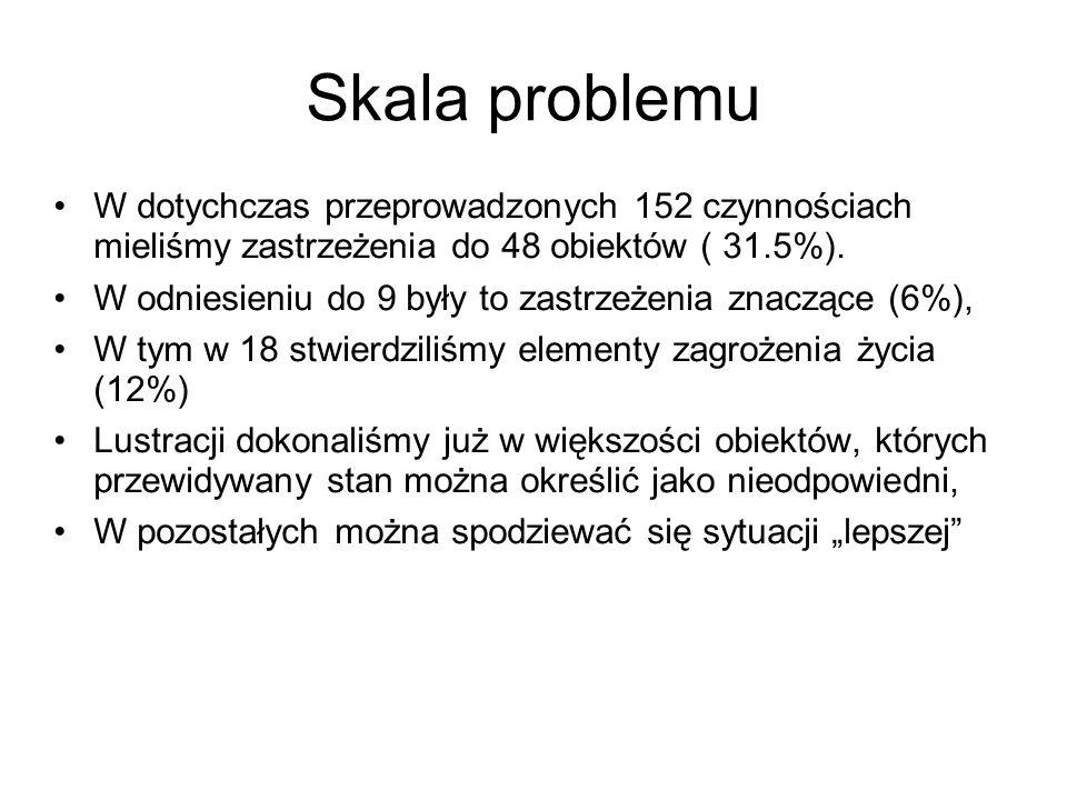 Skala problemu W dotychczas przeprowadzonych 152 czynnościach mieliśmy zastrzeżenia do 48 obiektów ( 31.5%).