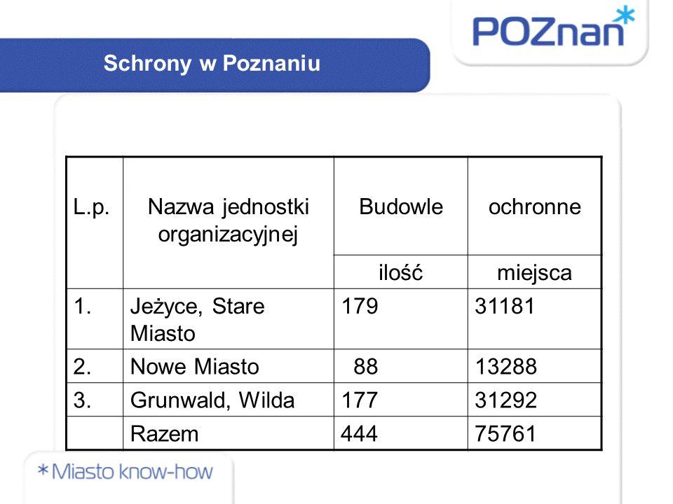 Schrony w Poznaniu L.p.Nazwa jednostki organizacyjnej Budowleochronne ilośćmiejsca 1.Jeżyce, Stare Miasto 17931181 2.Nowe Miasto 8813288 3.Grunwald, Wilda17731292 Razem44475761