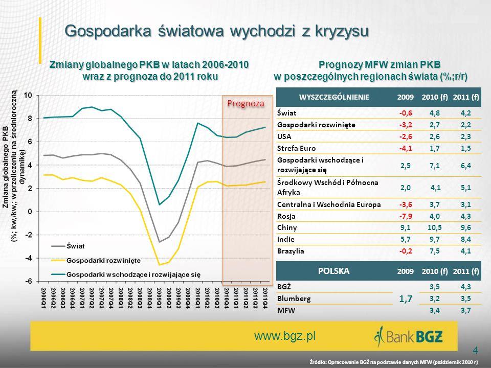 www.bgz.pl 4 Gospodarka światowa wychodzi z kryzysu Gospodarka światowa wychodzi z kryzysu PrognozaPrognoza Zmiany globalnego PKB w latach 2006-2010 wraz z prognoza do 2011 roku WYSZCZEGÓLNIENIE20092010 (f)2011 (f) Świat-0,64,84,2 Gospodarki rozwinięte-3,22,72,2 USA-2,62,62,3 Strefa Euro-4,11,71,5 Gospodarki wschodzące i rozwijające się 2,57,16,4 Środkowy Wschód i Północna Afryka 2,0 4,15,1 Centralna i Wschodnia Europa-3,63,73,1 Rosja-7,94,04,3 Chiny9,110,59,6 Indie5,79,78,4 Brazylia-0,27,54,1 Prognozy MFW zmian PKB w poszczególnych regionach świata (%;r/r) Źródło: Opracowanie BGŻ na podstawie danych MFW (październik 2010 r) POLSKA 20092010 (f)2011 (f) BGŻ 1,7 3,54,3 Blumberg 3,23,5 MFW 3,43,7