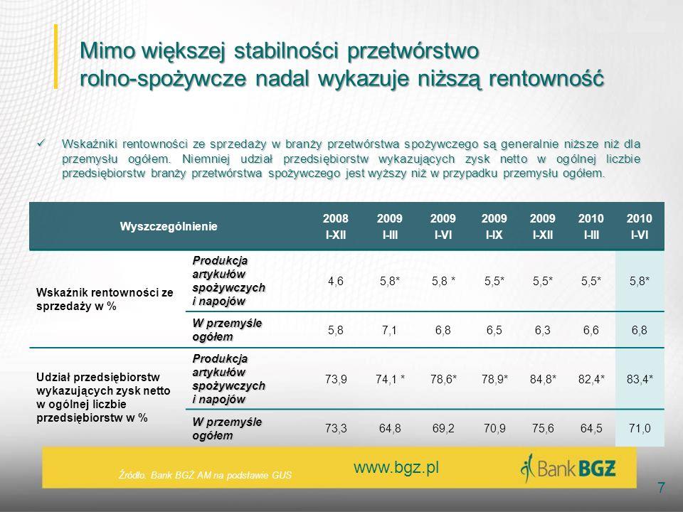 www.bgz.pl 7 Wyszczególnienie 2008 I-XII 2009 I-III 2009 I-VI 2009 I-IX 2009 I-XII 2010 I-III 2010 I-VI Wskaźnik rentowności ze sprzedaży w % Produkcja artykułów spożywczych i napojów 4,65,8* 5,5* 5,8* W przemyśle ogółem 5,87,16,86,56,36,66,8 Udział przedsiębiorstw wykazujących zysk netto w ogólnej liczbie przedsiębiorstw w % Produkcja artykułów spożywczych i napojów 73,974,1 *78,6*78,9*84,8*82,4*83,4* W przemyśle ogółem 73,364,869,270,975,664,571,0 Wskaźniki rentowności ze sprzedaży w branży przetwórstwa spożywczego są generalnie niższe niż dla przemysłu ogółem.