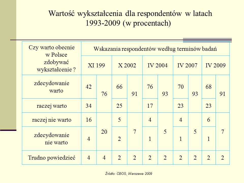 Czy warto obecnie w Polsce zdobywać wykształcenie ? Wskazania respondentów według terminów badań XI 199X 2002IV 2004IV 2007IV 2009 zdecydowanie warto