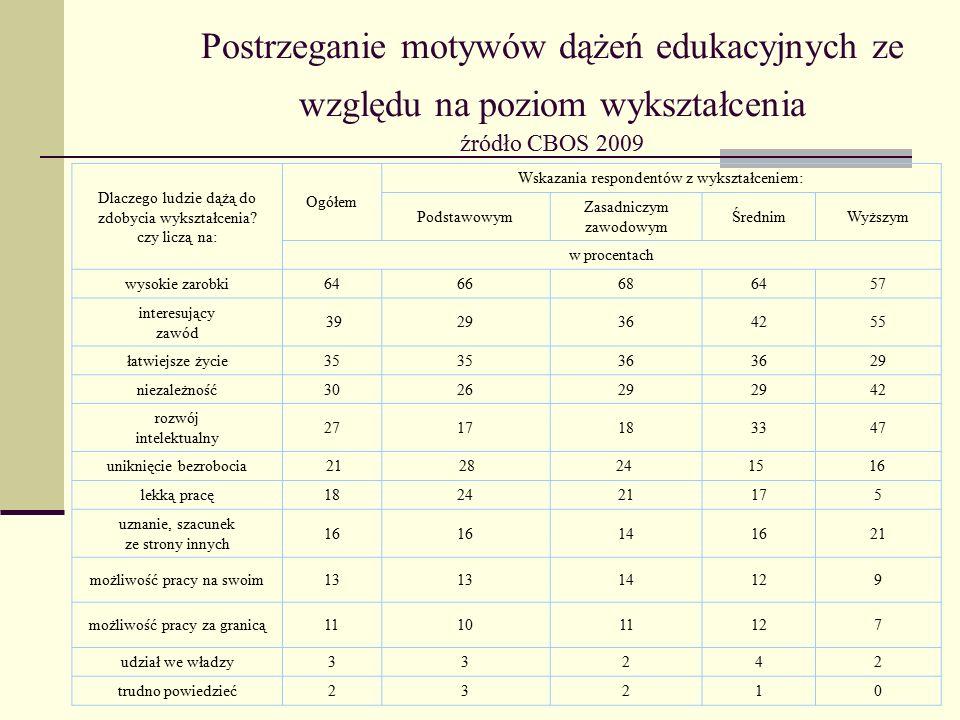 Postrzeganie motywów dążeń edukacyjnych ze względu na poziom wykształcenia źródło CBOS 2009 Dlaczego ludzie dążą do zdobycia wykształcenia? czy liczą