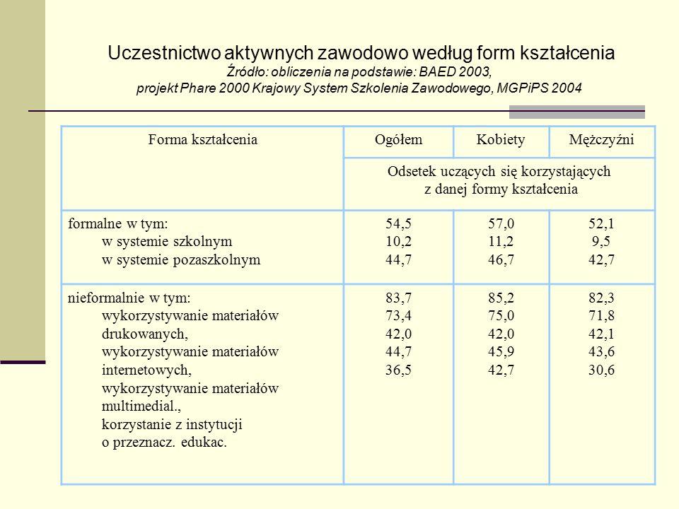 Uczestnictwo aktywnych zawodowo według form kształcenia Źródło: obliczenia na podstawie: BAED 2003, projekt Phare 2000 Krajowy System Szkolenia Zawodowego, MGPiPS 2004 Forma kształceniaOgółemKobietyMężczyźni Odsetek uczących się korzystających z danej formy kształcenia formalne w tym: w systemie szkolnym w systemie pozaszkolnym 54,5 10,2 44,7 57,0 11,2 46,7 52,1 9,5 42,7 nieformalnie w tym: wykorzystywanie materiałów drukowanych, wykorzystywanie materiałów internetowych, wykorzystywanie materiałów multimedial., korzystanie z instytucji o przeznacz.