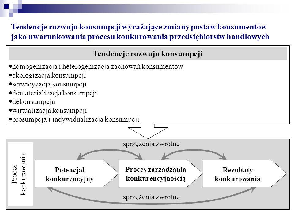 Tendencje rozwoju konsumpcji wyrażające zmiany postaw konsumentów jako uwarunkowania procesu konkurowania przedsiębiorstw handlowych sprzężenia zwrotne Proces zarządzania konkurencyjnością Rezultaty konkurowania Potencjał konkurencyjny Proces konkurowania  homogenizacja i heterogenizacja zachowań konsumentów  ekologizacja konsumpcji  serwicyzacja konsumpcji  dematerializacja konsumpcji  dekonsumpcja  wirtualizacja konsumpcji  prosumpcja i indywidualizacja konsumpcji Tendencje rozwoju konsumpcji