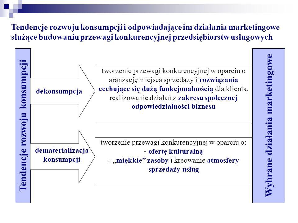 """Tendencje rozwoju konsumpcji i odpowiadające im działania marketingowe służące budowaniu przewagi konkurencyjnej przedsiębiorstw usługowych tworzenie przewagi konkurencyjnej w oparciu o aranżację miejsca sprzedaży i rozwiązania cechujące się dużą funkcjonalnością dla klienta, realizowanie działań z zakresu społecznej odpowiedzialności biznesu Wybrane działania marketingowe Tendencje rozwoju konsumpcji dematerializacja konsumpcji dekonsumpcja tworzenie przewagi konkurencyjnej w oparciu o: - ofertę kulturalną - """"miękkie zasoby i kreowanie atmosfery sprzedaży usług"""