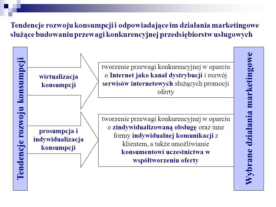 Tendencje rozwoju konsumpcji i odpowiadające im działania marketingowe służące budowaniu przewagi konkurencyjnej przedsiębiorstw usługowych Wybrane dz