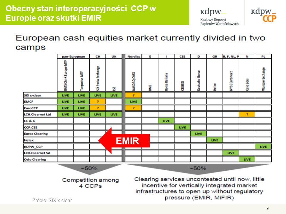 Wybrane projekty: budowa połączeń operacyjnych DvP  Opracowanie usługi dla polskich inwestorów działających na rynkach zagranicznych, umożliwiającej jednoczesny transfer papierów wartościowych w zamian za płatność pieniężną w walucie zagranicznej  Budowa połączeń DvP (delivery vs.